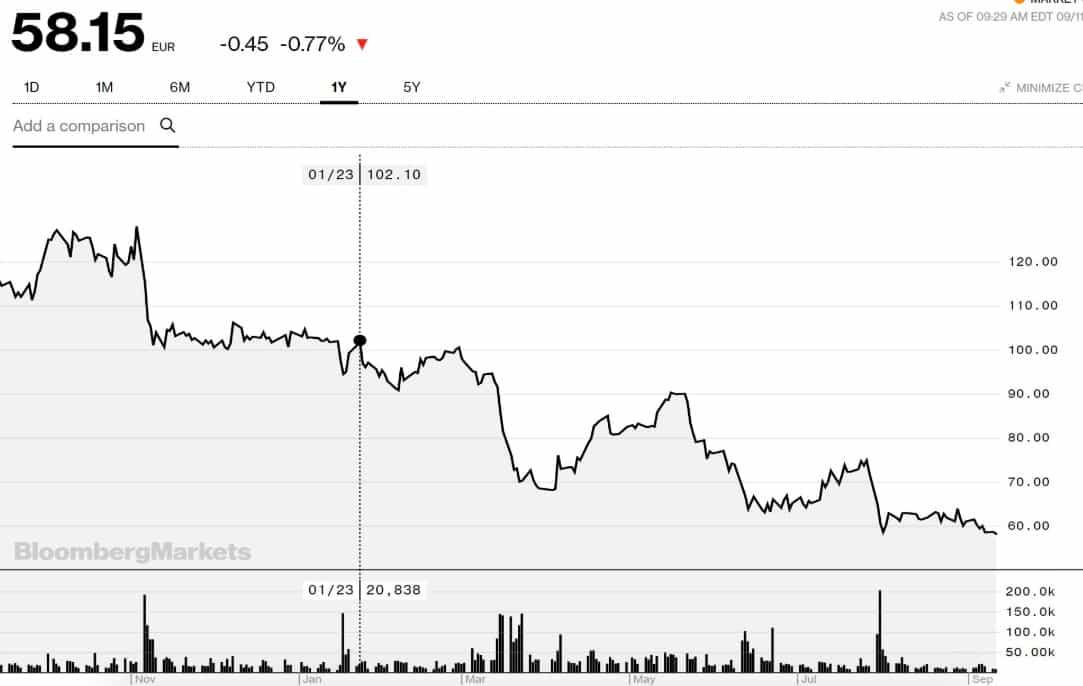 Akcje BAH w trendzie spadkowym. Winna polska ustawa?